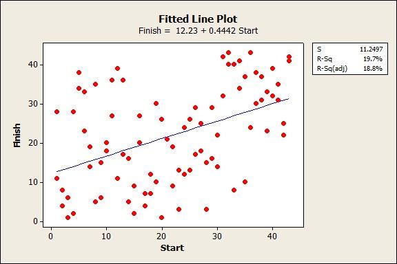Minitab Fitted Line Plot