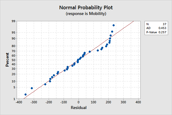 Normal Probability Plot showing residuals that are not distributed normally
