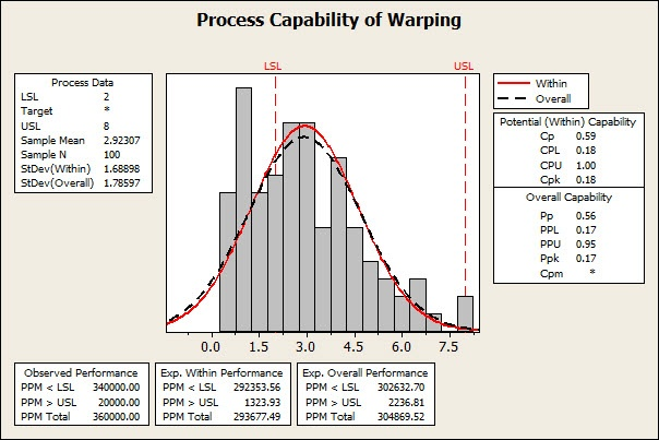 Normal Process Capability