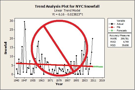 Minitab Trend Analysis Plot