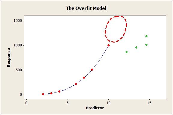 overfit model