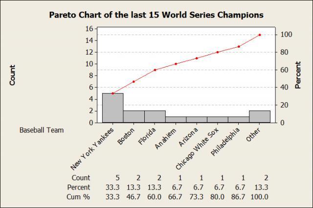 The last 15 World Series winners
