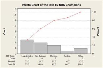 The last 15 NBA Champions