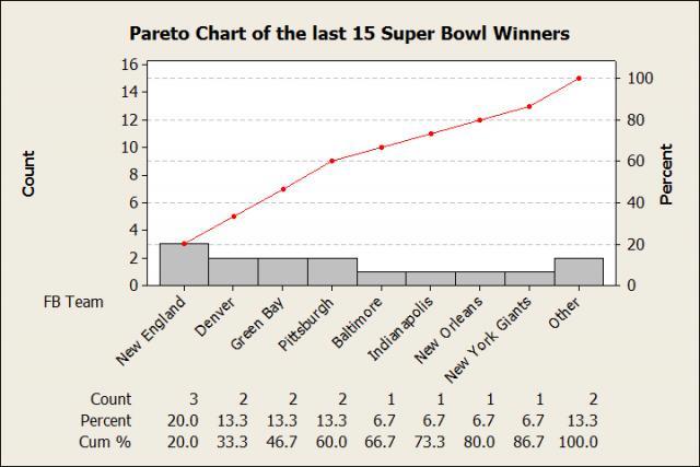 The last 15 Super Bowl winners