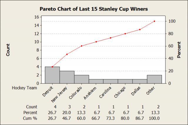 The last 15 Stanley Cup winners
