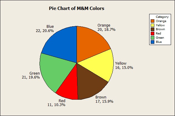 Pie Chart of M&M Colors
