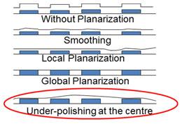 Planarization