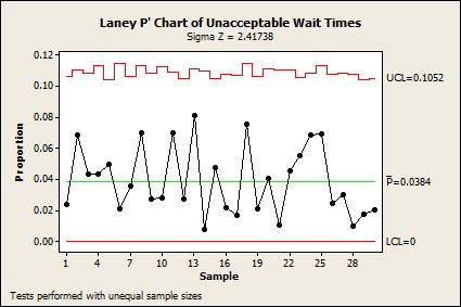 The P prime chart of Wait Times shows all is well.