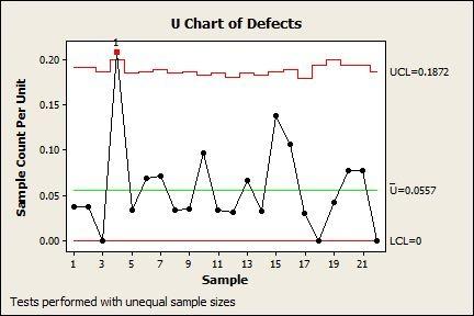U Chart of Defects before Virgina earthquake