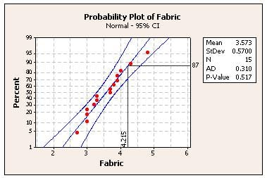 Probability Plot made with Minitab Statistical Software