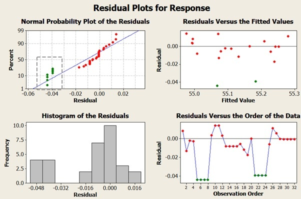 Residual plots for Response