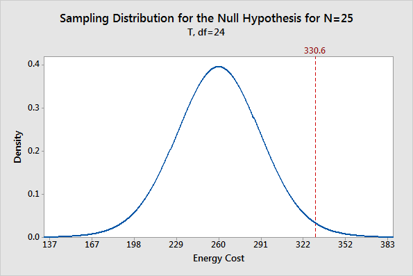 Sampling distribution plot for the null hypothesis