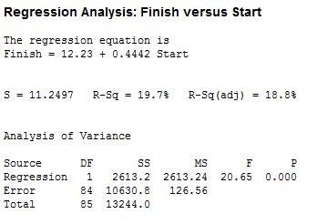 Minitab Session Window Output