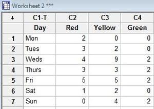 Data entered into Minitab
