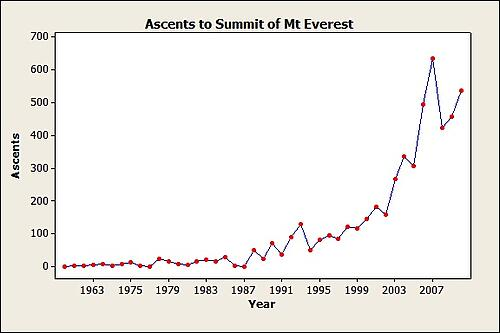 time series of ascents