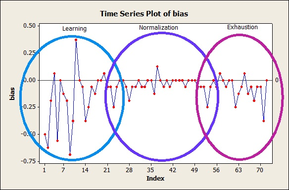 Measurement Systems Analysis: Time Series Plot of bias