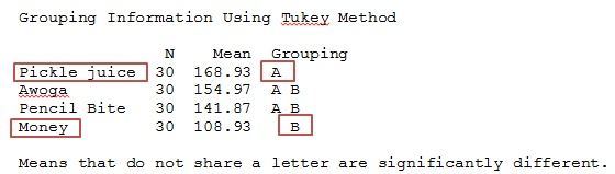 Tukey results