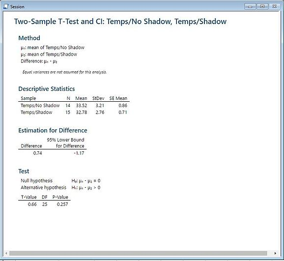 two-sample t-test output