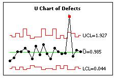 U-Chart