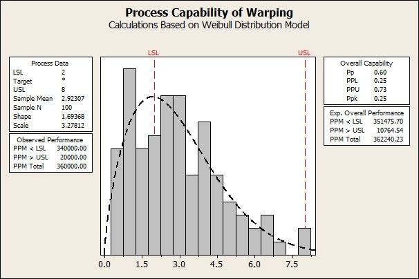 Weibull process capability analysis