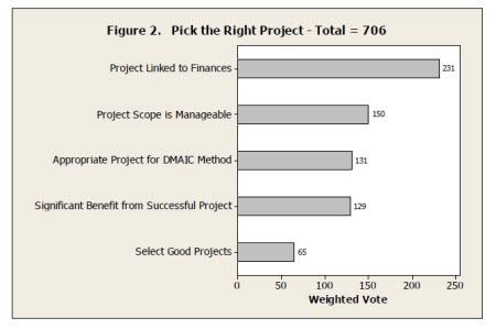 What Factors Make a Good Lean Six Sigma Project?