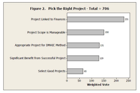 What Factors Make a Good Lean Six Sigma Project?