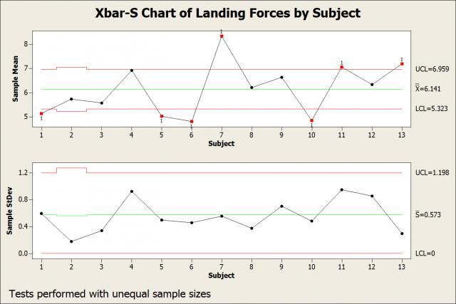 Xbar-S chart of landing forces by subject