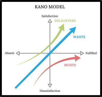 Kano Model Sample