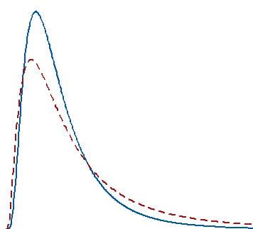 Razoes-para-usar-testes-nao-parametricos