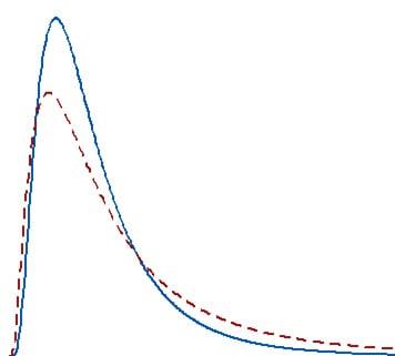 Razones-para-usar-las-Pruebas-no-Parametricas