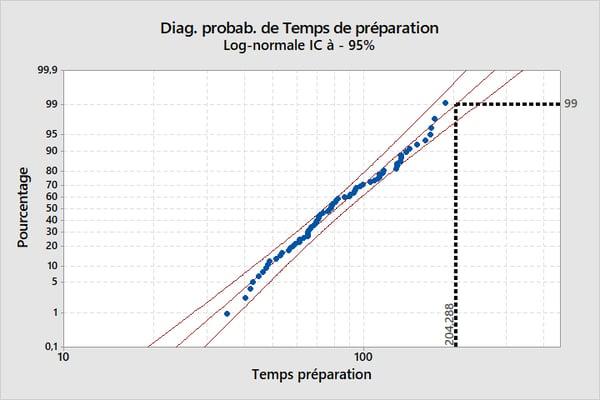 Diagramme probabilite de Lab Work Time