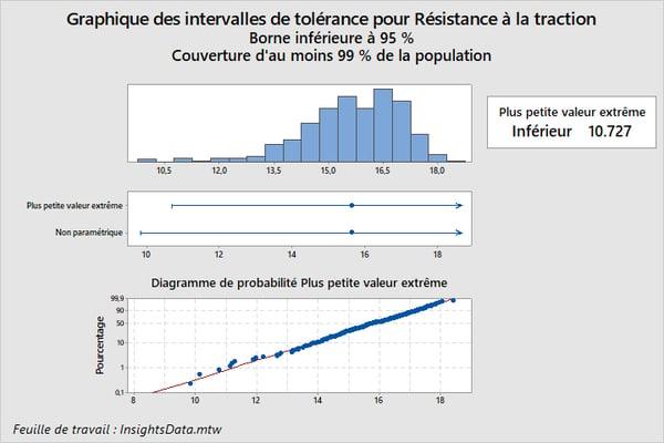 Graphique des intervalles de tolérance pour Résistance à la traction