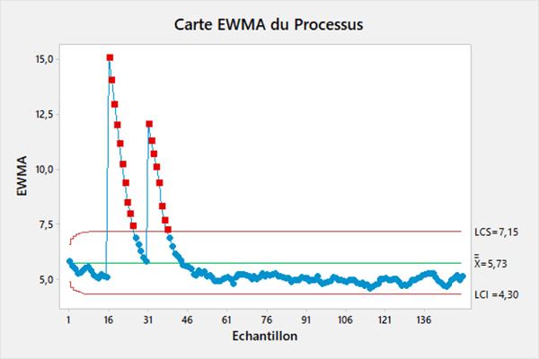 Carte de contrôle EWMA pour le suivi du processus, maîtrise statistique du procédé à l'aide de Minitab