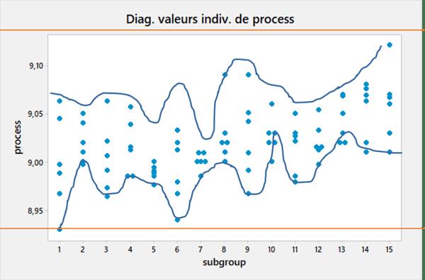 Validation de performance de procédé à l'aide d'un diagramme des valeurs individuelles
