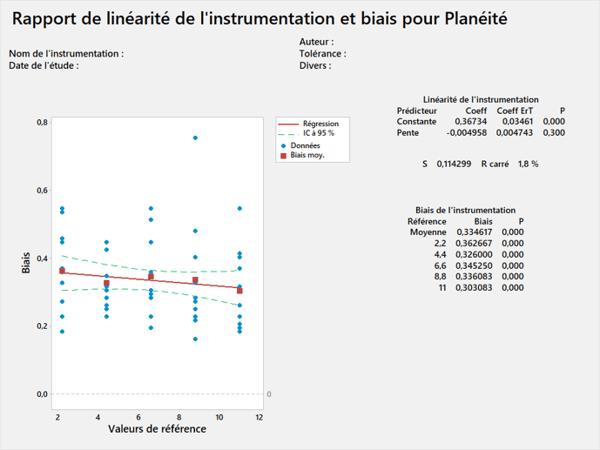 Etude R et R pour l'analyse du système de mesure à l'aide de Minitab, étude de linearité et de biais