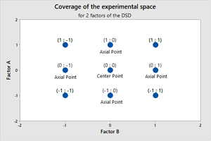 DefinitiveScreeningDesignsDSDCoverageOfTheExperimentalSpace