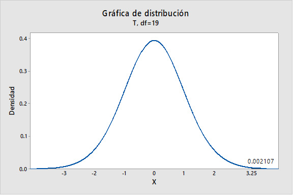 Uso-de-una-Distribucion-t-para-Calcular-la-Probabilidad