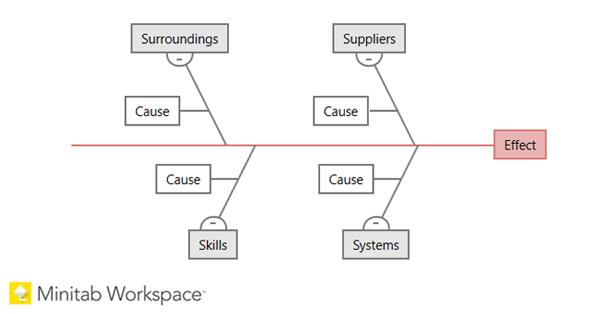 Workspace Fishbone Diagram Social image Minitab