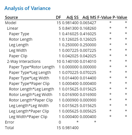 analysis-of-variance