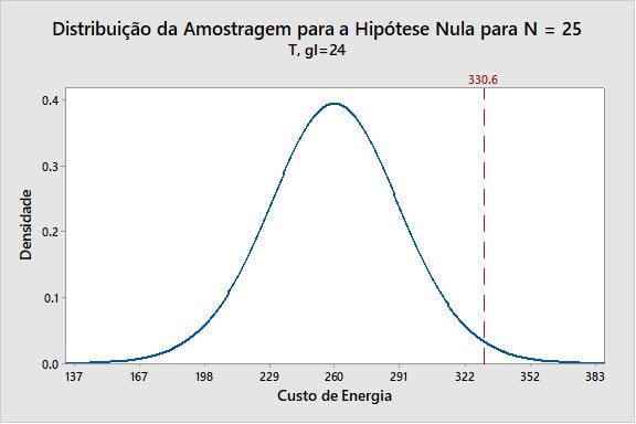 distribucao-da-amostragem-para-a-hipotese-nula-para