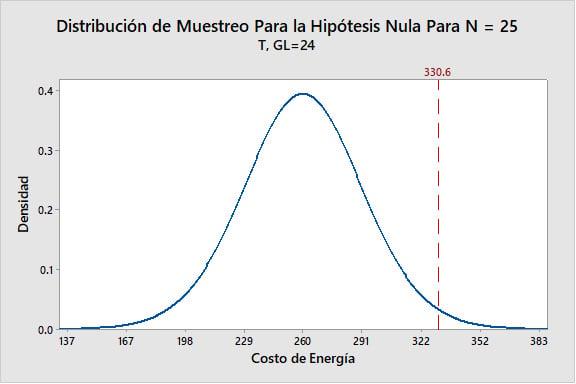 distribucion-de-muestreo-para-la-hipotesis-nula-para-n