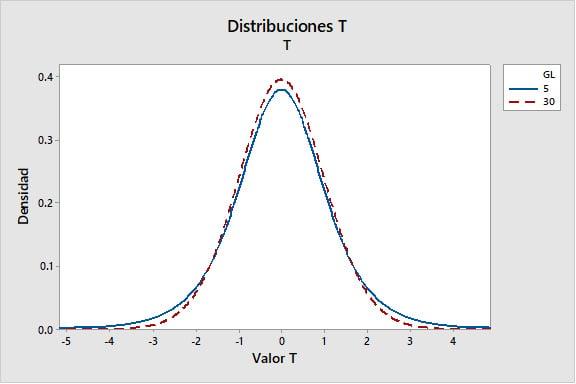 distribucion-t-2