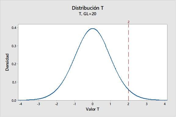 distribucion-t