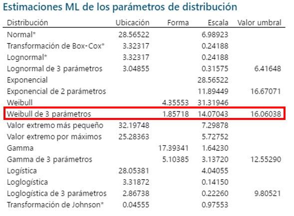 estimaciones-ml-de-los-parametros-de-distribucion