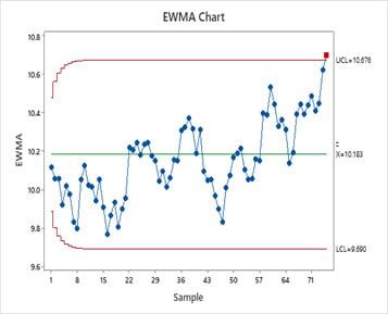 ewma-chart