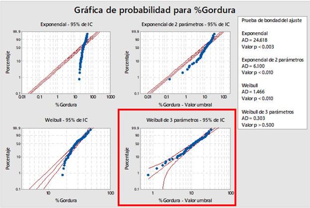 grafica-de-probabilidad-para-gordura