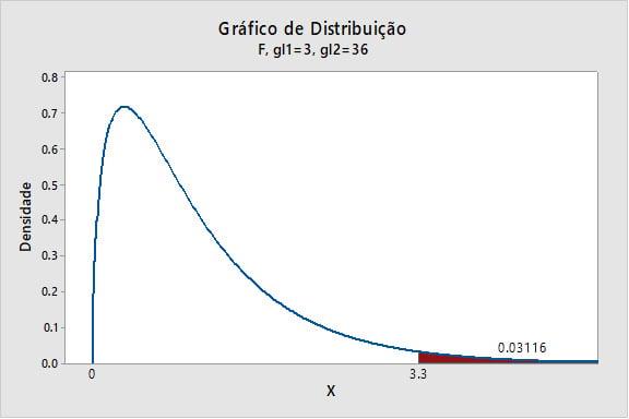 grafico-de-distribuicao-1