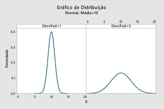 grafico-de-distrivuicao