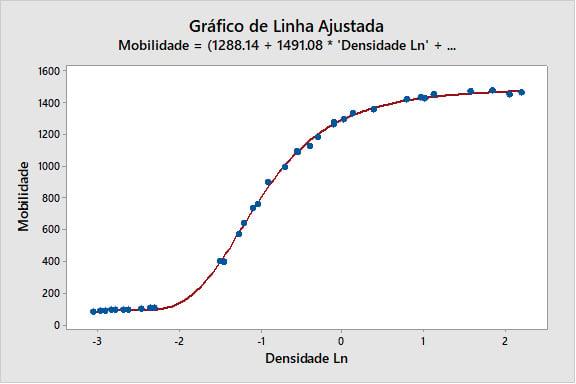grafico-de-linha-ajustada-3-1