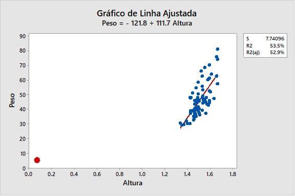 grafico-de-linha-ajustada-6